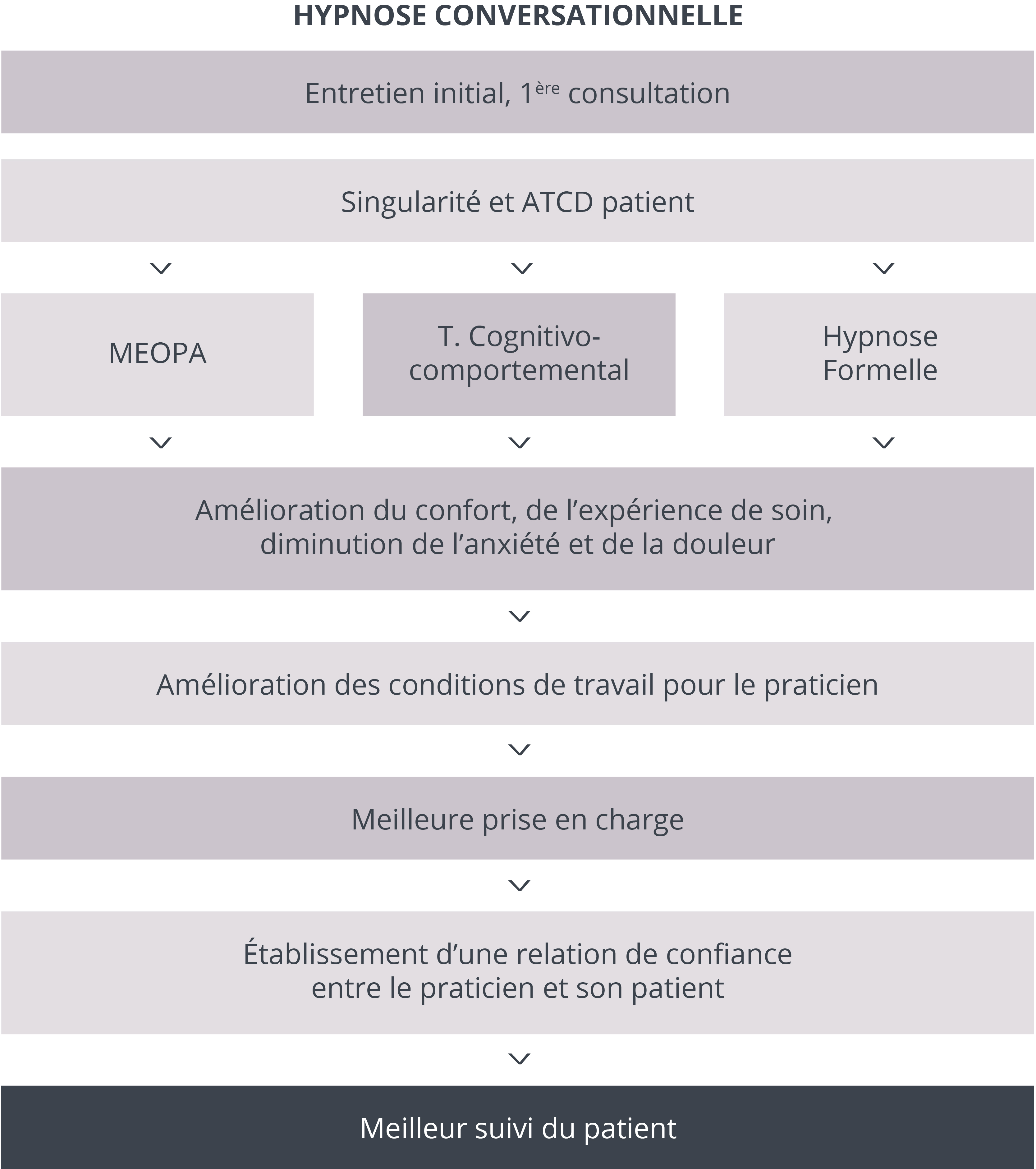 Tableau-Article-Marie-Dacquin